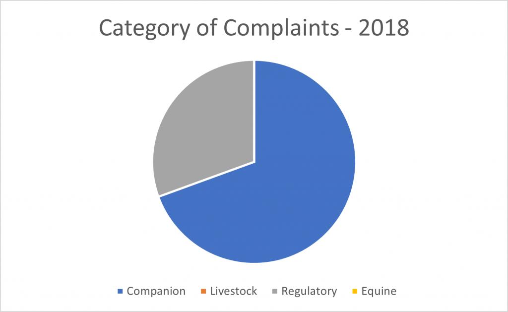 Complaints Statistics